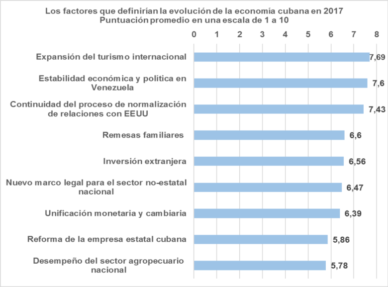 grafico-de-factores-de-influencia