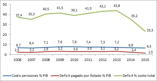 Costo de las Pensiones, Déficit y Financiamiento Estatal, 2006-2015