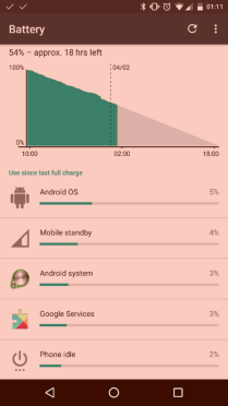 My nexus 5x battery is pleasingly decent