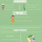 Le ricette più lette del 2014 su CuciniAmO