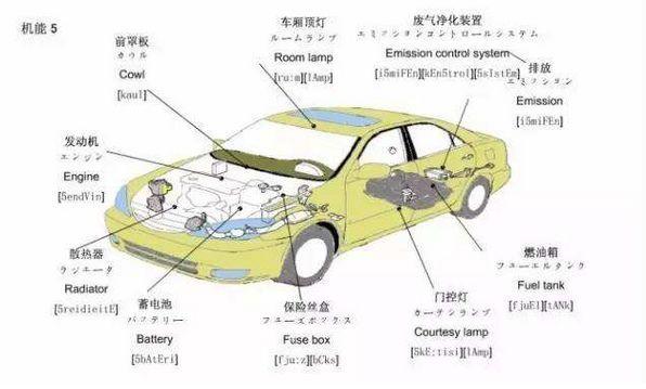 """生活在美國要學會有關""""汽車""""的英文詞匯__001生活網"""