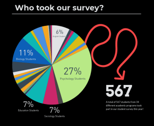 Who took our survey?