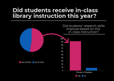 In-Class Library Instruction