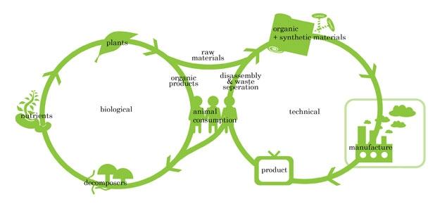 c2c-design-cycles