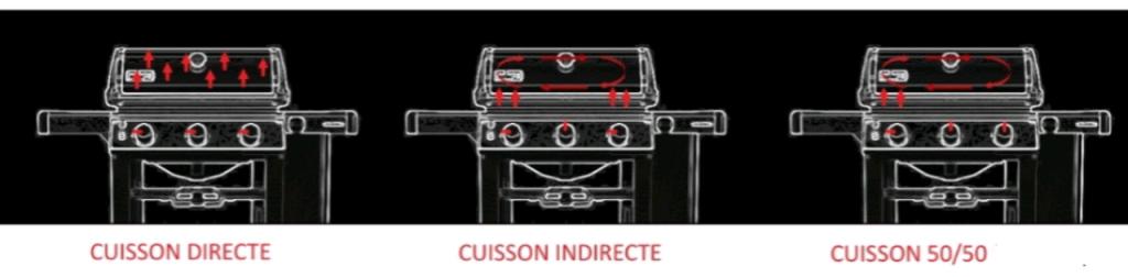 cuisson directe et indirecte dans un barbecue à gaz - barbecues weber