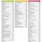Les aliments à index glycémique bas