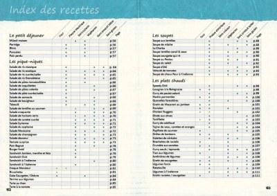 L'index des recettes