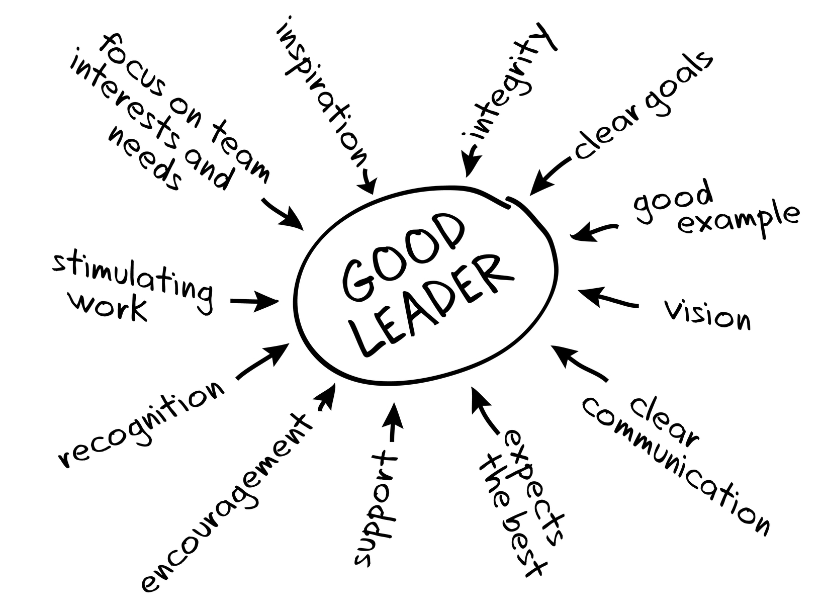 What Is A Transformational Leader And How Do I Become One