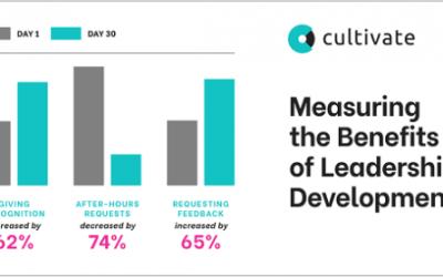 Measuring the Benefits of Leadership Development