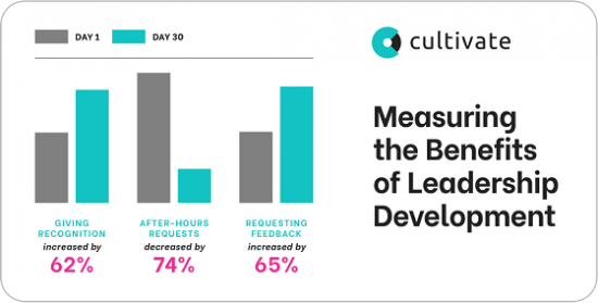 Measuring the Benefits of Leadership Development