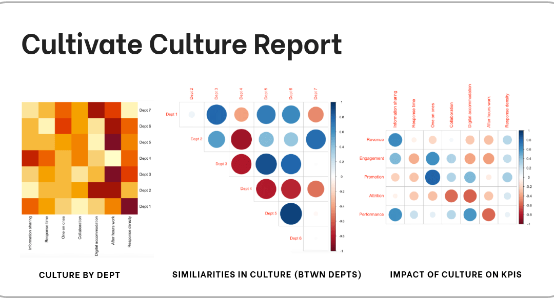 Cultivate's New Culture Report Helps Organizations Better Understand and Change Company Culture