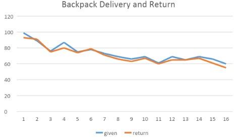 Backpack Program Statistics: August 2019
