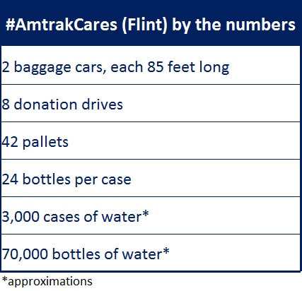 The incredible payload of the #AmtrakCares Flint water train