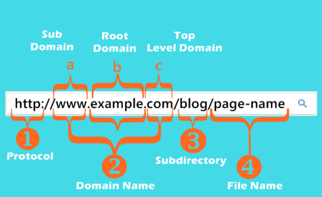 SEO Friendly URL Structure For Websites and Blogs - Best Practices