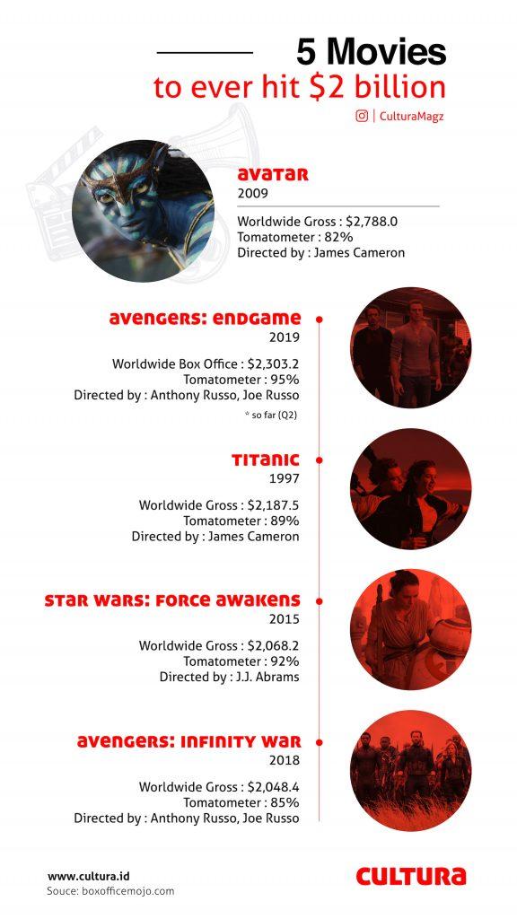 Infographic | 5 Film Pencetak Rekor 2 Milyar Dolar