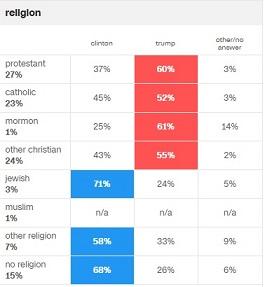 trump-religie