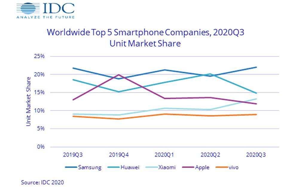 Xiaomi mayor fabricante de smartphones www.culturageek.com.ar