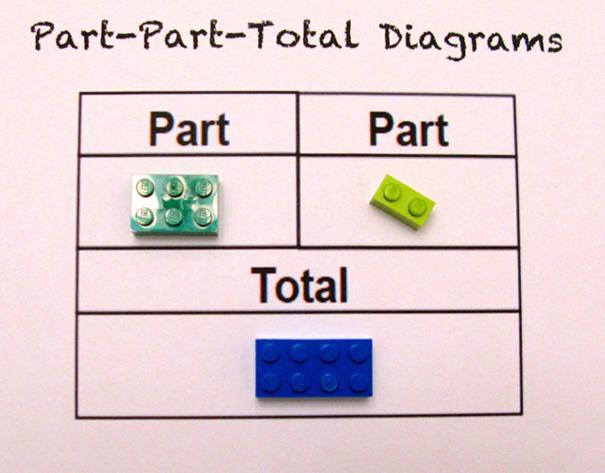 Lego maths Alycia Zimmerman2