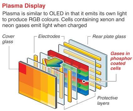 esquema de uma tela de Plasma