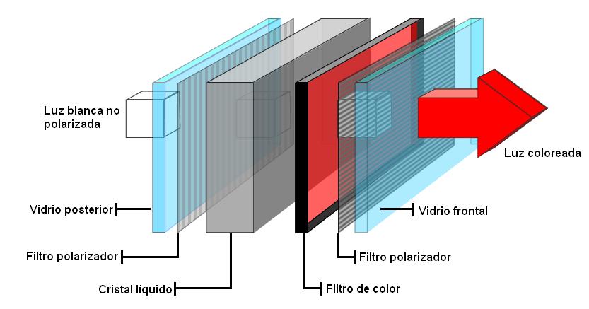 Esquema de uma TV de LCD