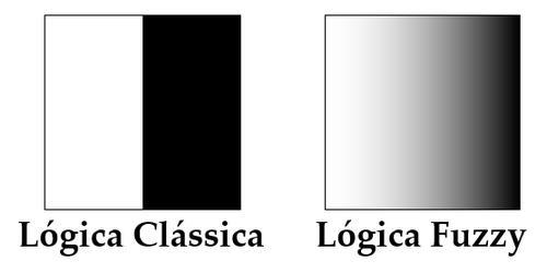 Lógica Fuzzy x Lógica Clássica