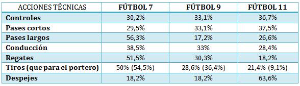 Acciones en fútbol 7, 9 y 11