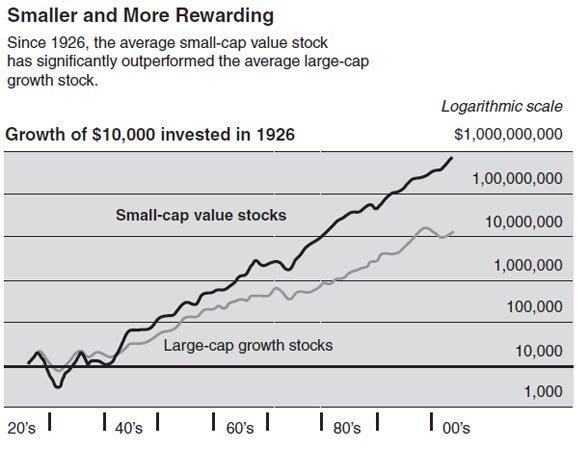 Petites valeurs contre grandes valeurs en Bourse aux états Unis