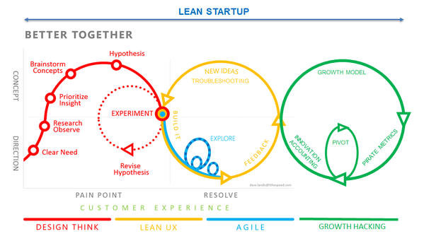 Process lean start up
