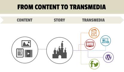 storytelling transmedia