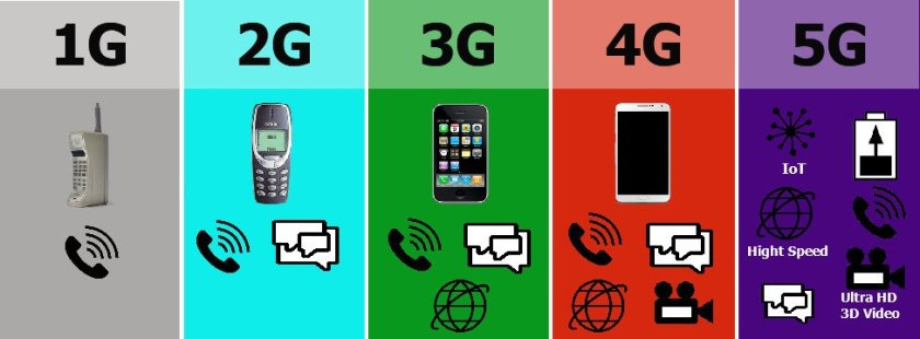 Evolution 5G