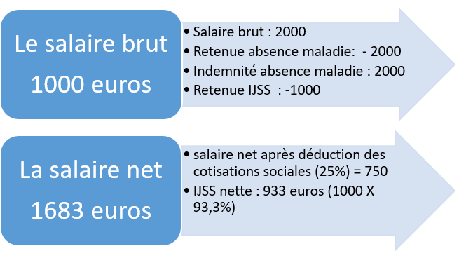 absence-maladie-garantie-net