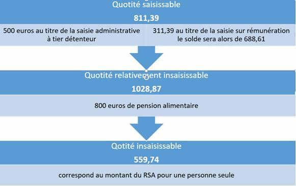 calcul-saisie-sur-salaire-montant-maximum