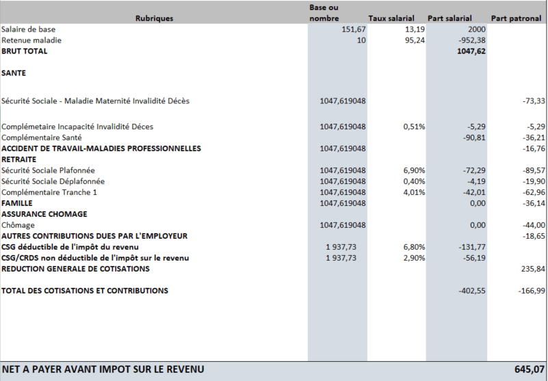 exemple-bulletin-paie-absence-maladie-sans-maintien-salaire