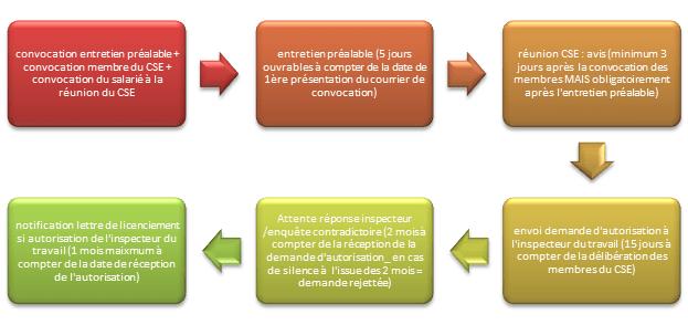 procedure-licenciement-membre-CSE