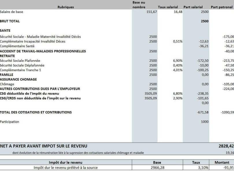 paiement-prime-participation-bulletin-salaire-exemple