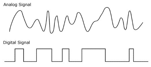 Signaux analogiques et numériques
