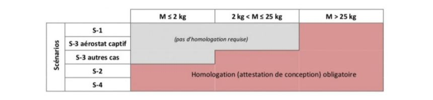 homologation drone racer