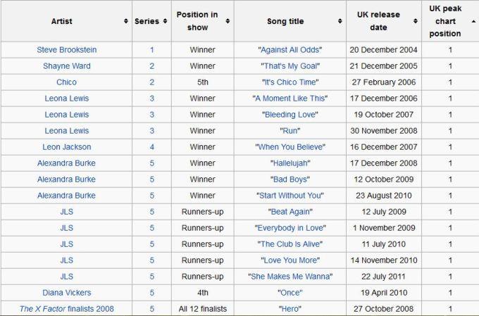 X Factor Winners