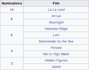 Multiple Films Nominated for Oscars