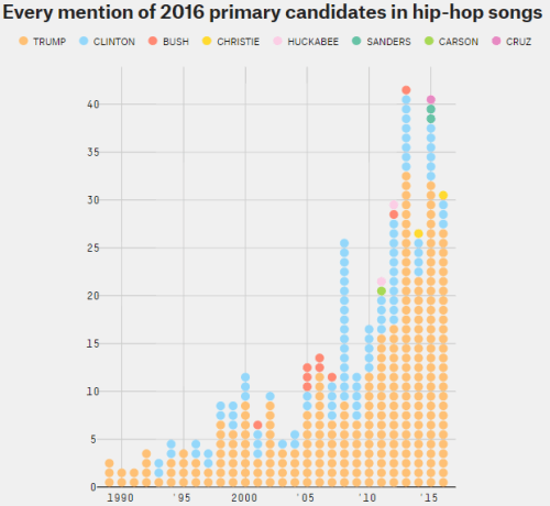 Hip Hop Mentions of Presidential Candidates