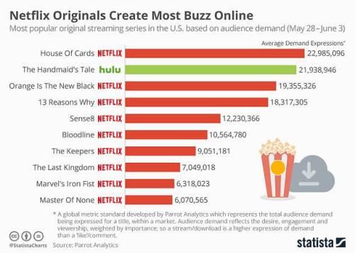 Netflix most Popular original programming