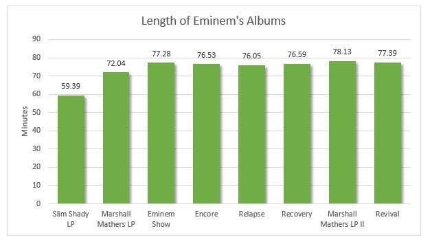 Eminem album length