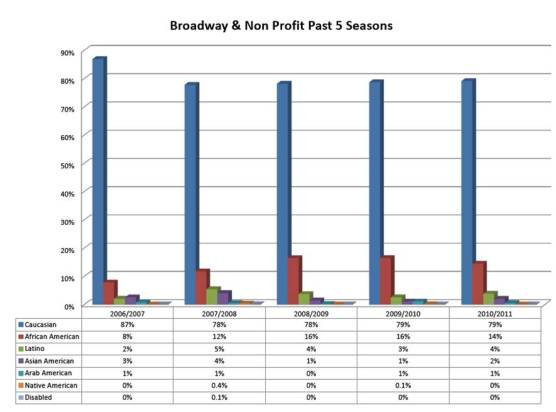 Casting comparisons of Broadway and Non-Profit Theaters over the past five years
