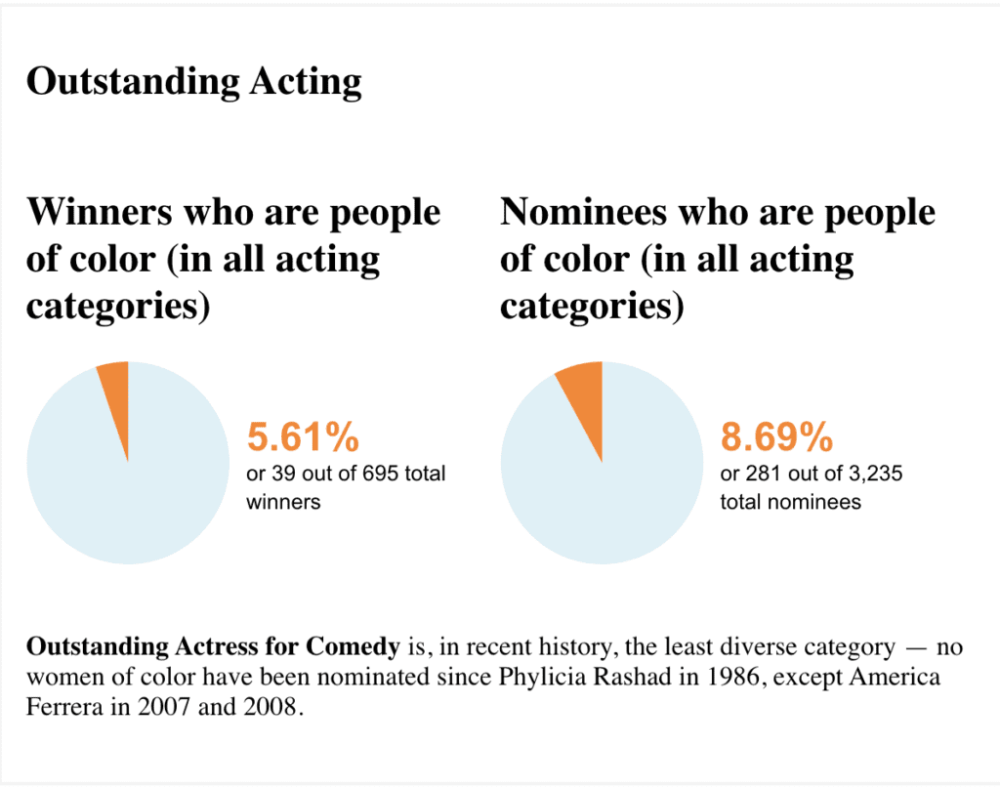 Image is two pie charts showing percentages of winners and nominees for Outstanding Acting awards. The first pie chart shows that only 5.61% of winners were people of color, while only 8.69% of the nominees were people of color.