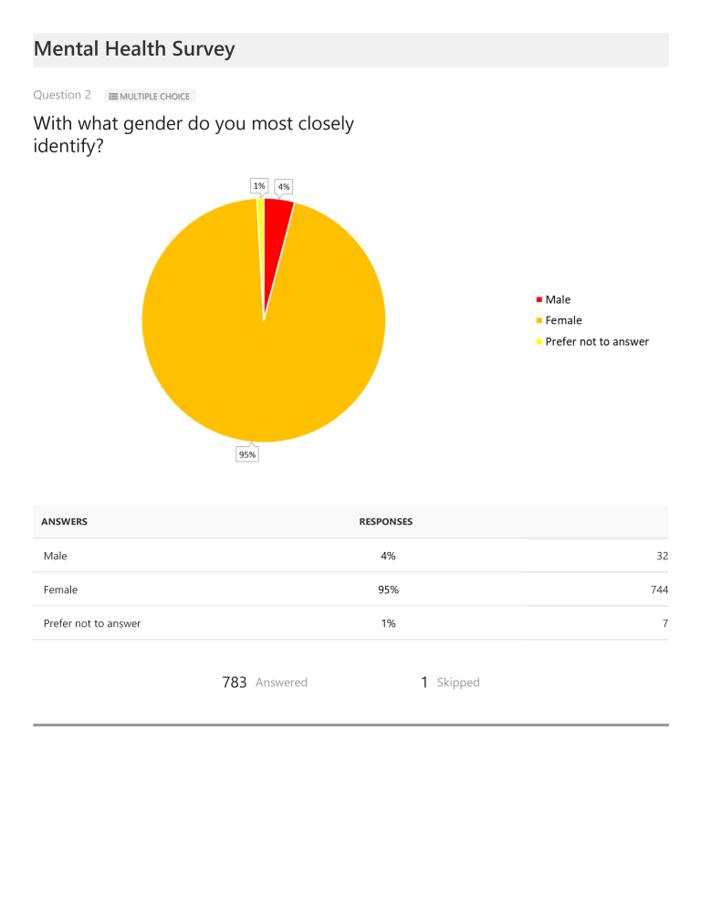 With what gender do you most closely identify?