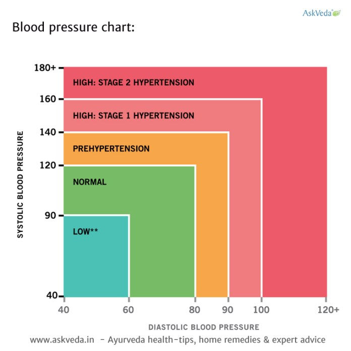 Effective steps to lower blood pressure