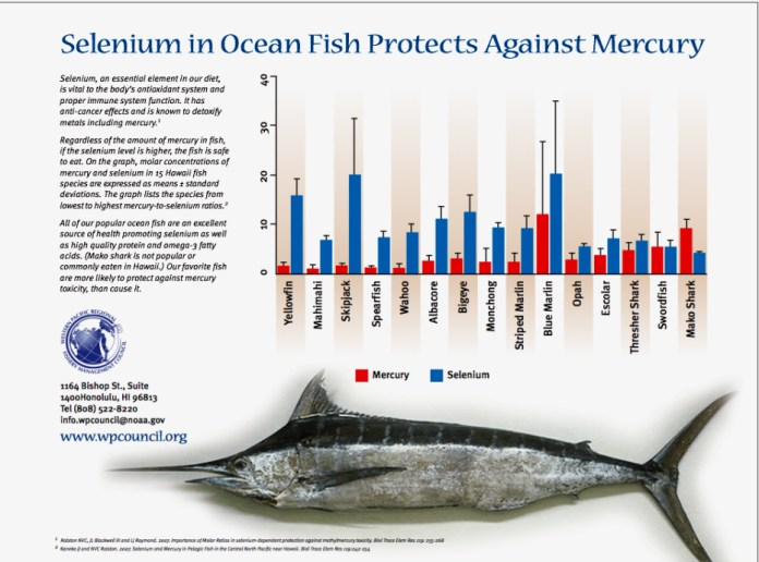 Mercury Toxicity Do You Need To Worry About Eating Fish