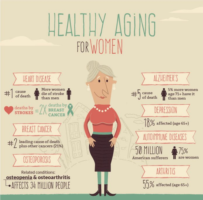 Guide To Healthy Aging For Women _01