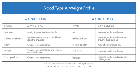 weight-profile-chart-a