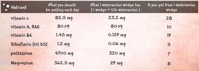 does watermelon help with weight loss
